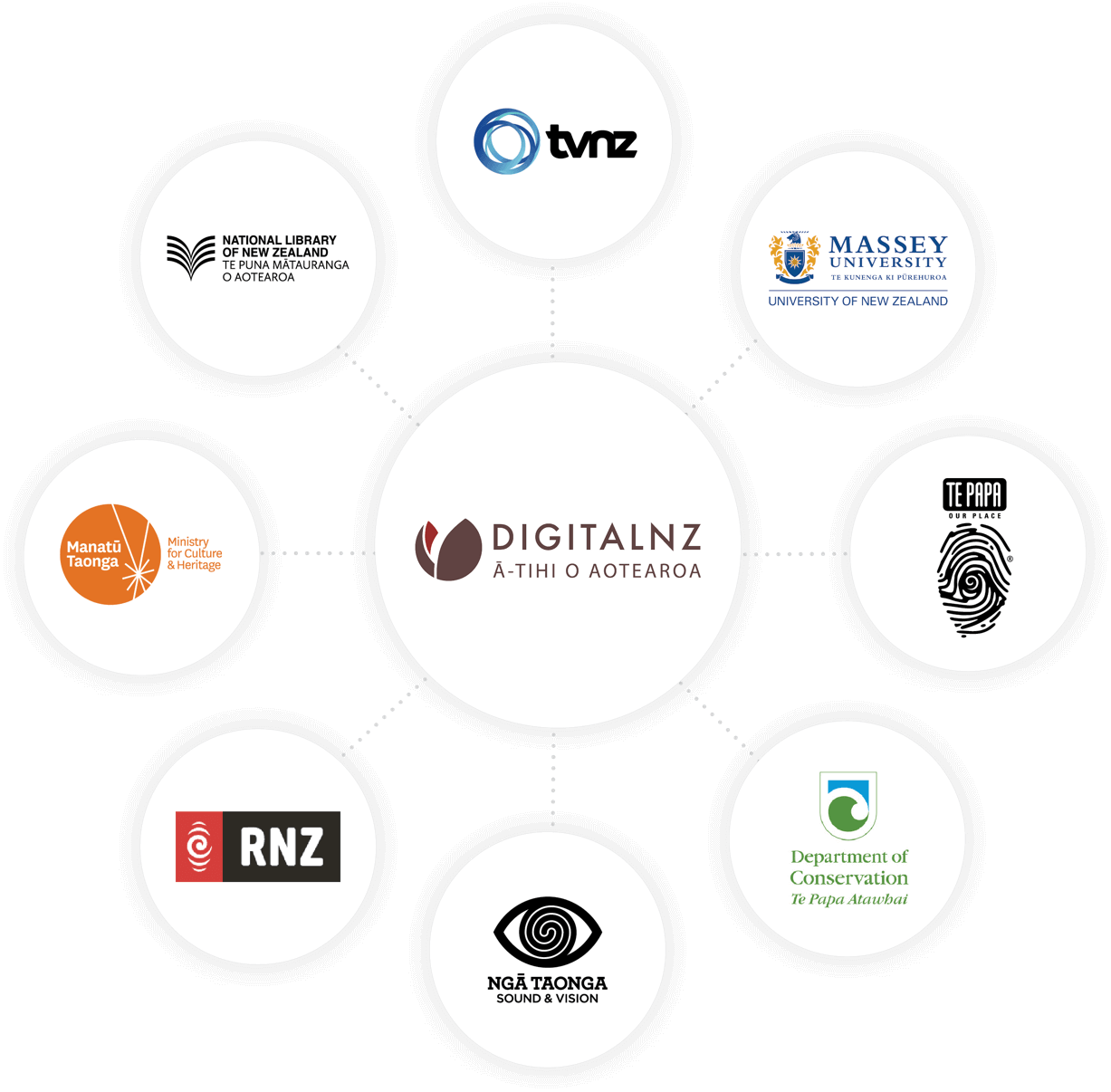 Graphic showing some of DigitalNZ's 200+ content partners.