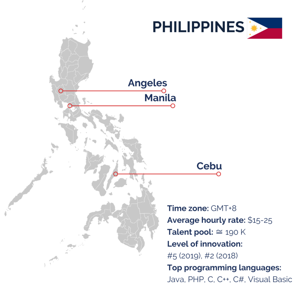 Philippines for outsourcing