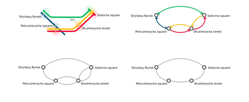 Transport network simplification steps
