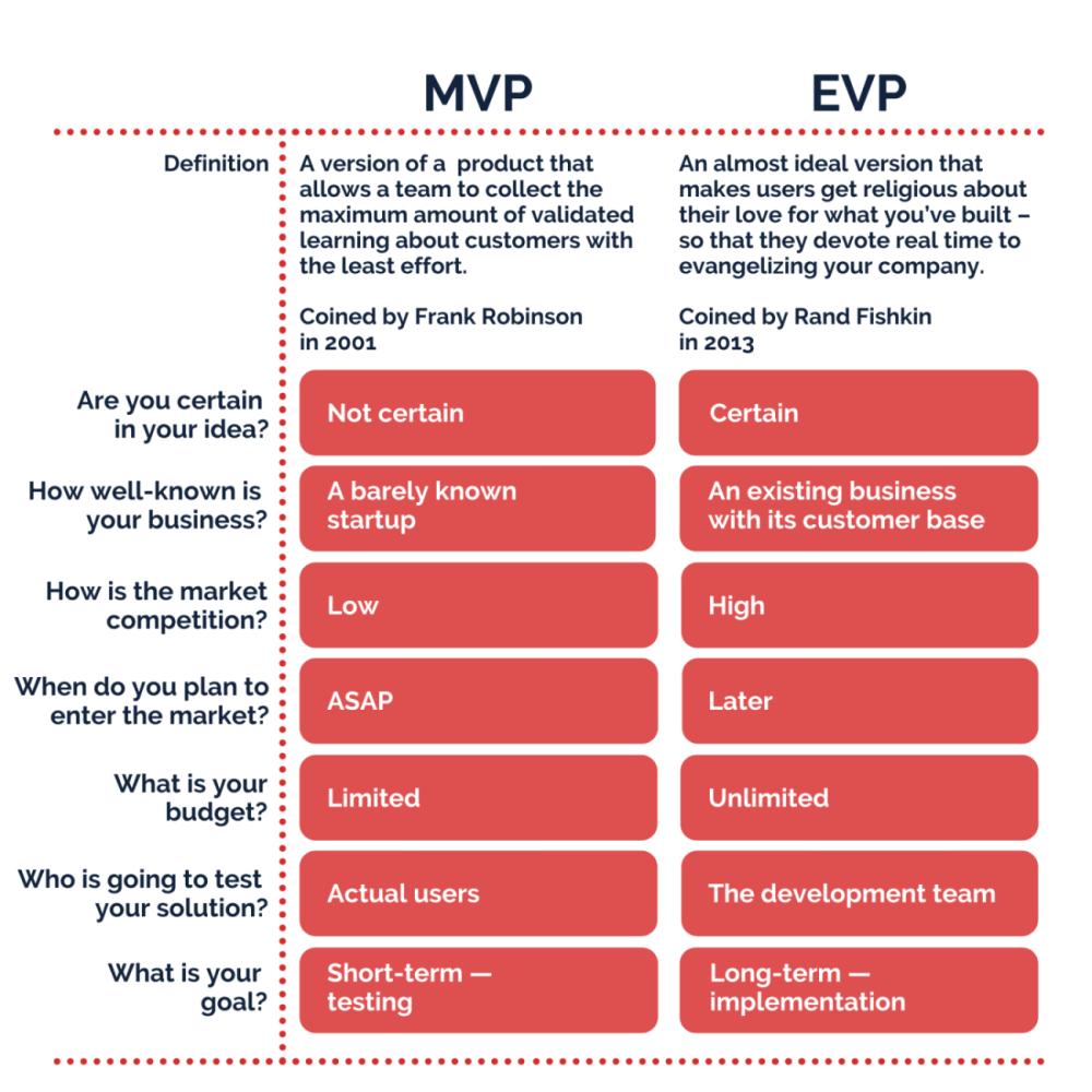 MVP vs EVP