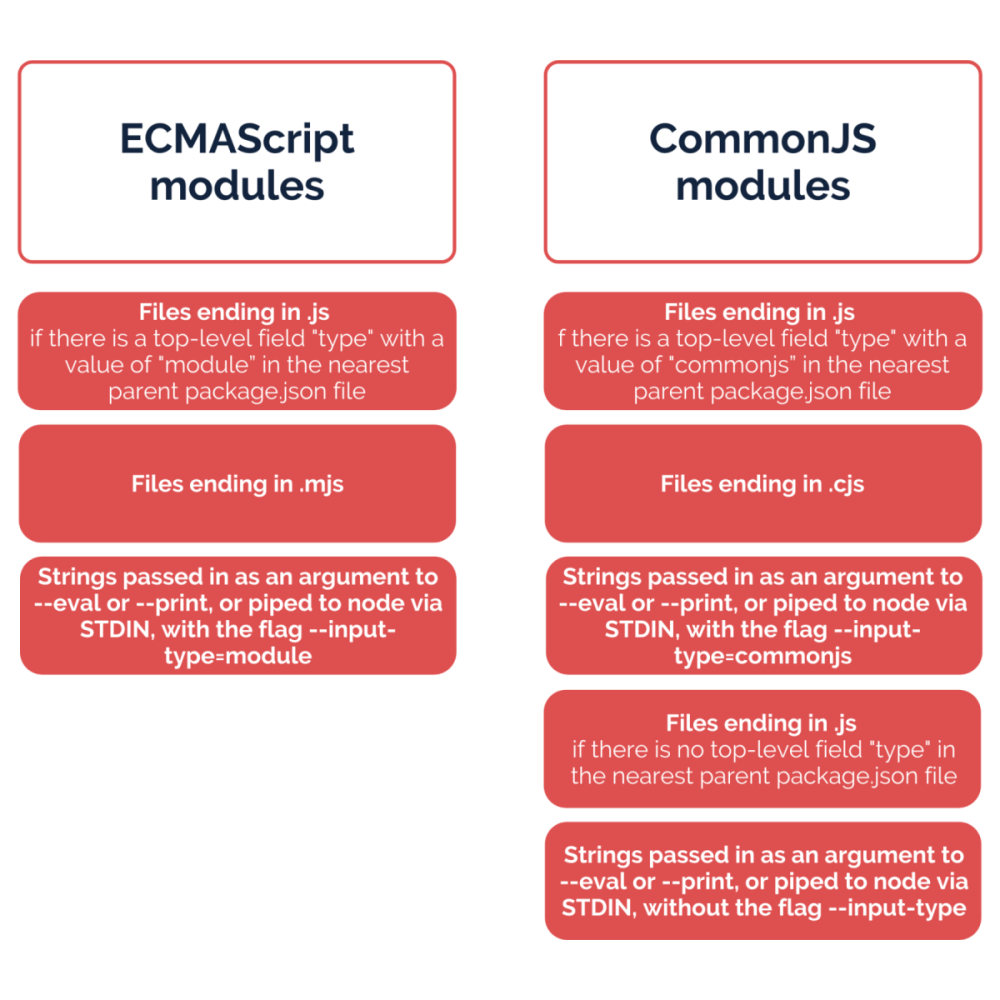 ECMAScript modules and CommonJS modules