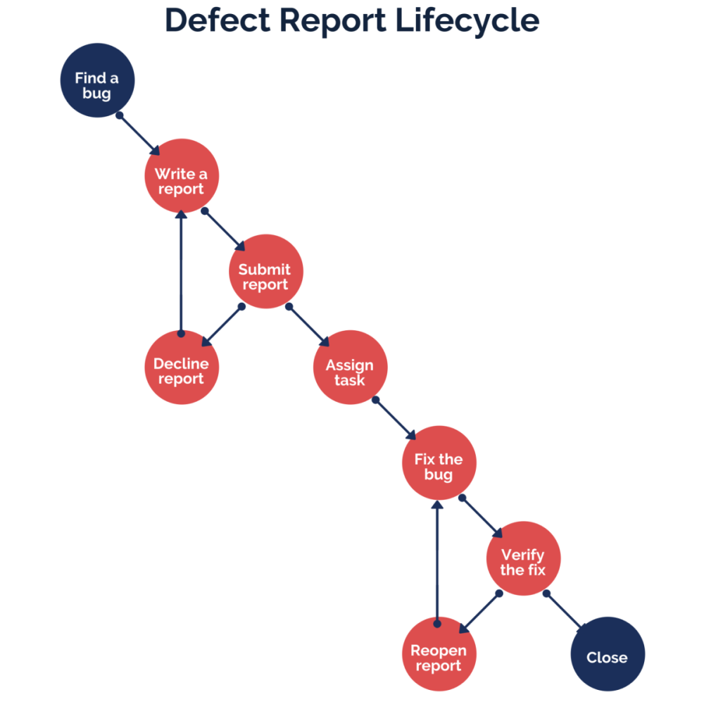 Defect report lifecycle