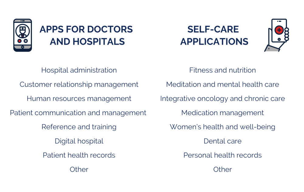 mhealth app typology