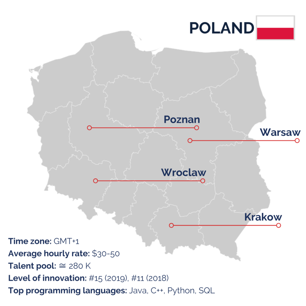 Poland for outsourcing