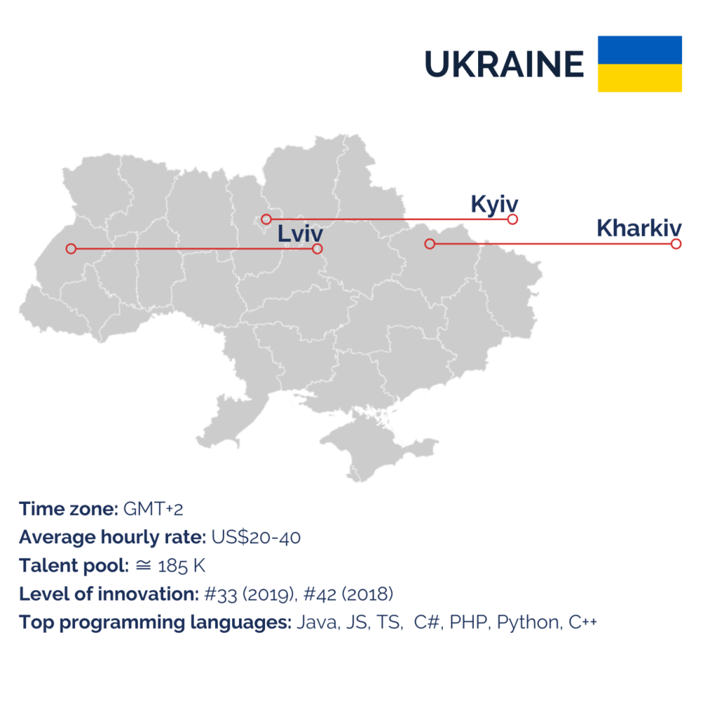 Ukraine for outsourcing