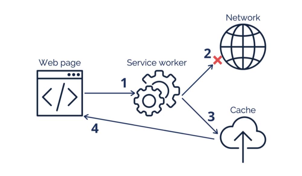 Service workers scheme