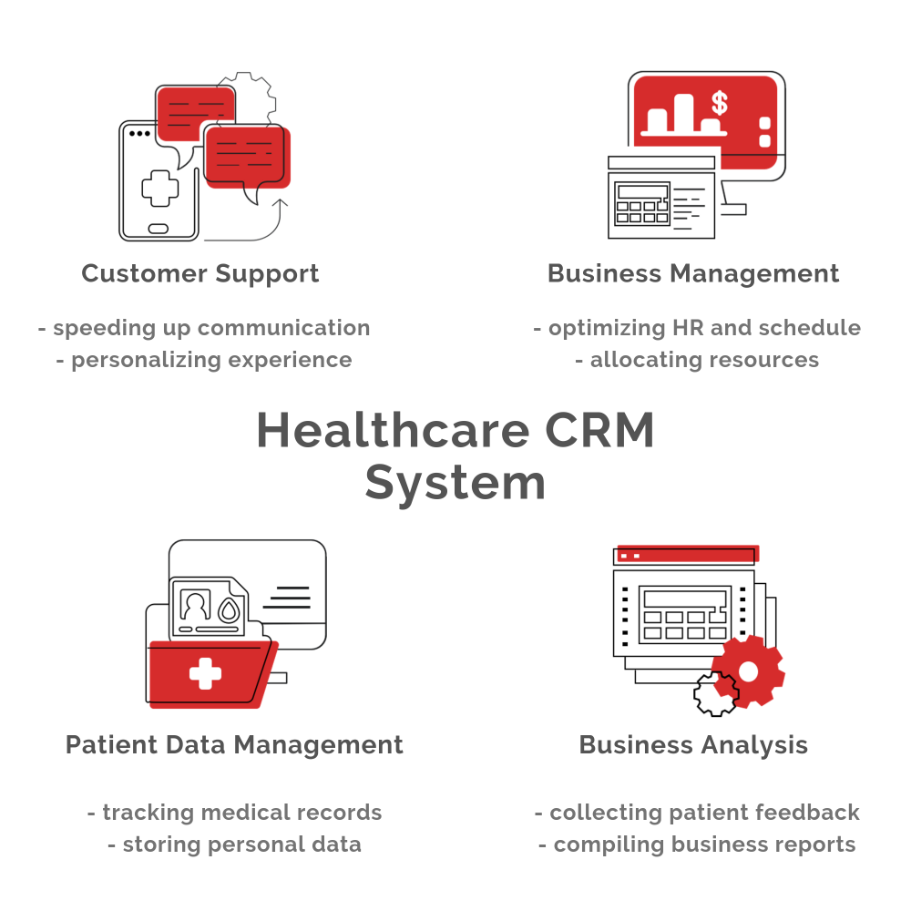 Benefits of Healthcare CRM