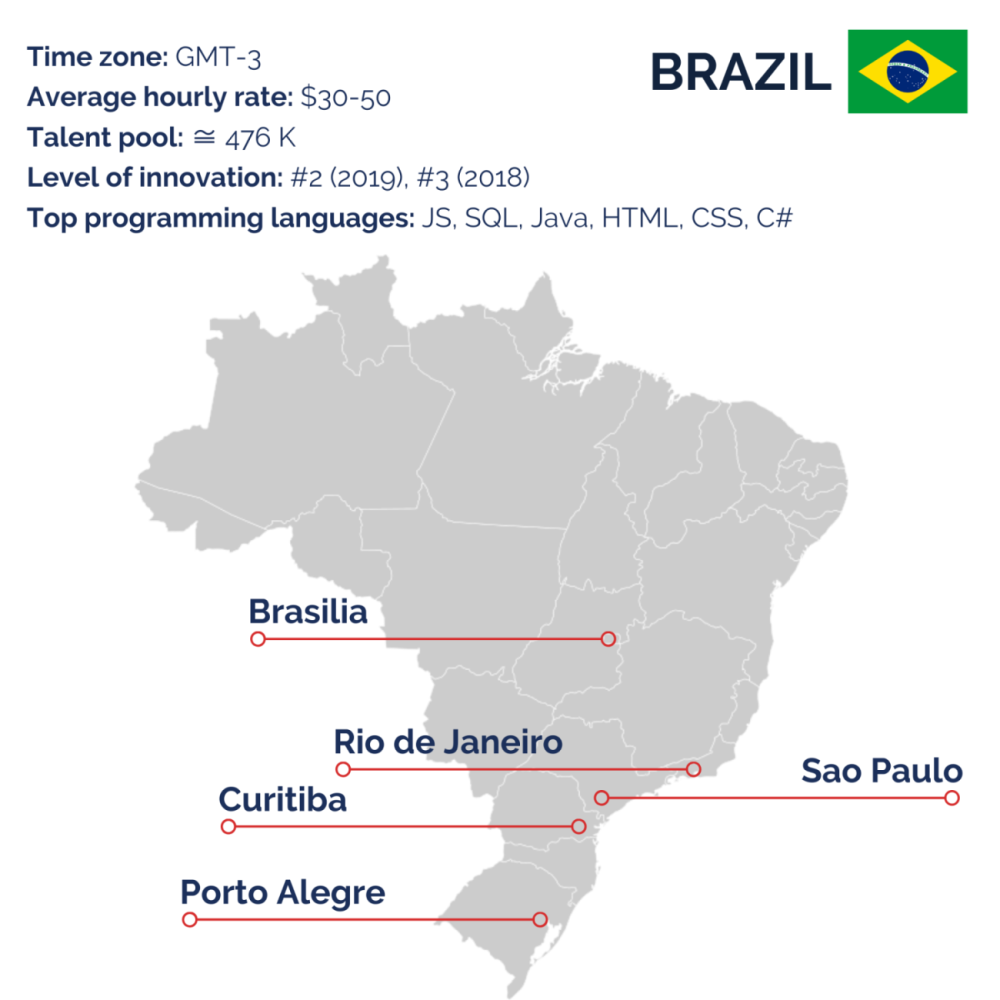 Brazil for outsourcing