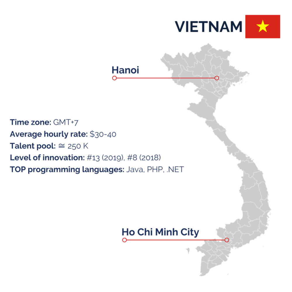 Vietnam for outsourcing