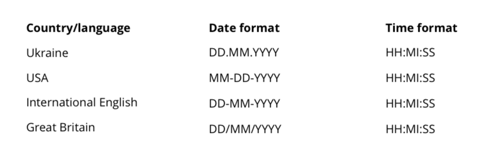 Date and time format