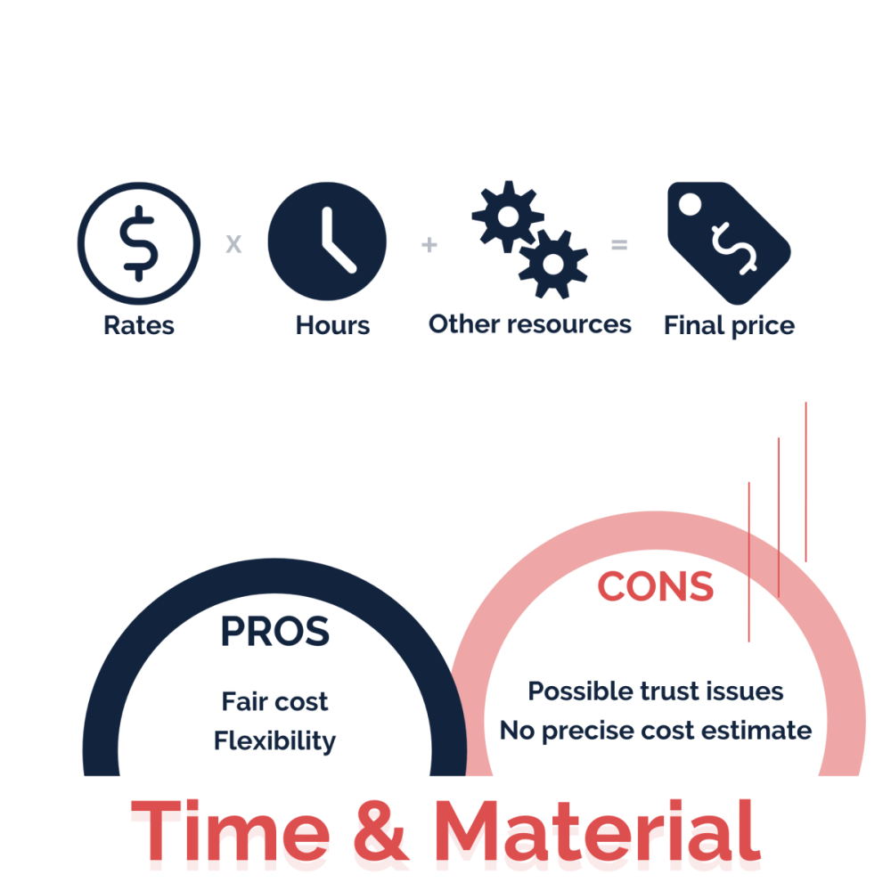 TIme & Material