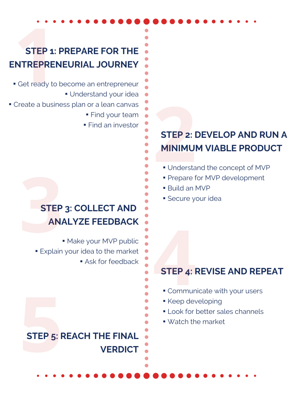 Practical startup guide
