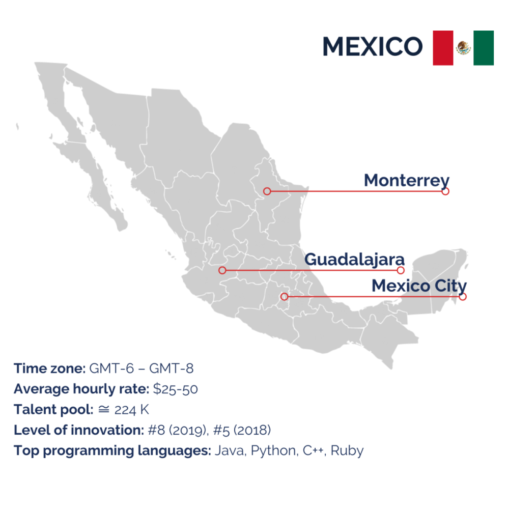 Mexico for outsourcing