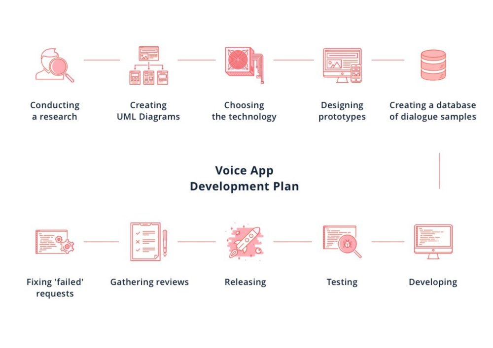 Stages of Voice Application Development