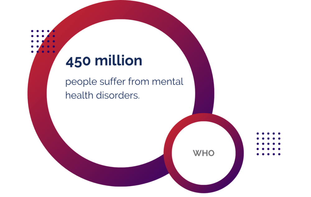450 million people currently suffer from mental health disorders