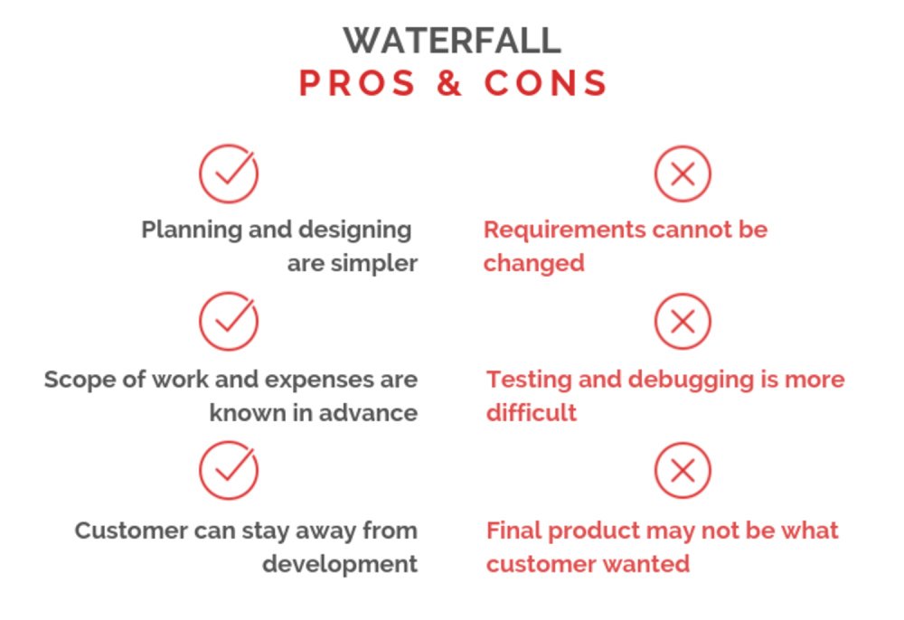 Waterfall pros and cons
