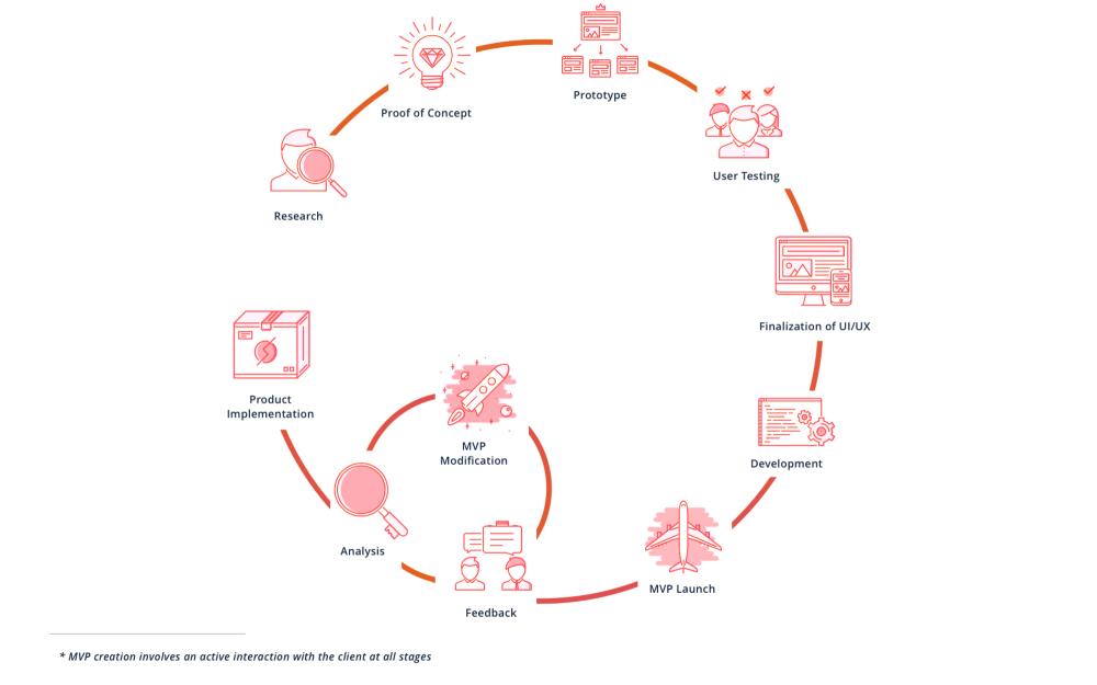 MVP development cycle