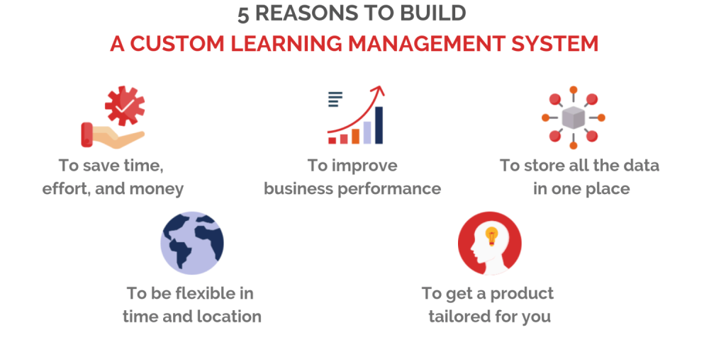 5 Reasons to Build a Custom Learning Management System-min