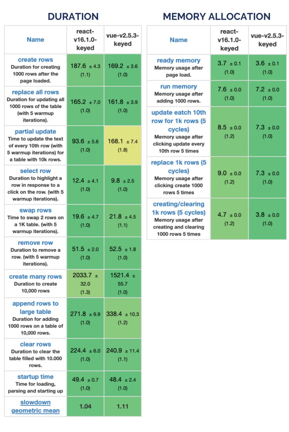 Vue vs React performance