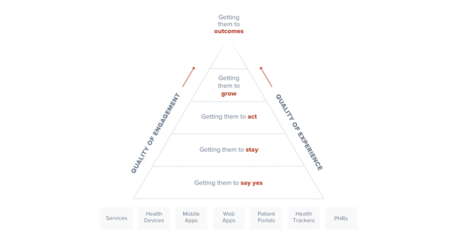 Health UX Pyramid