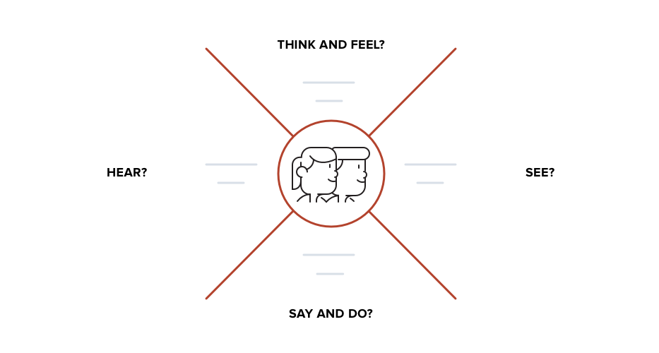 Empathy Exercises for Winning Customers and Avoiding Losses
