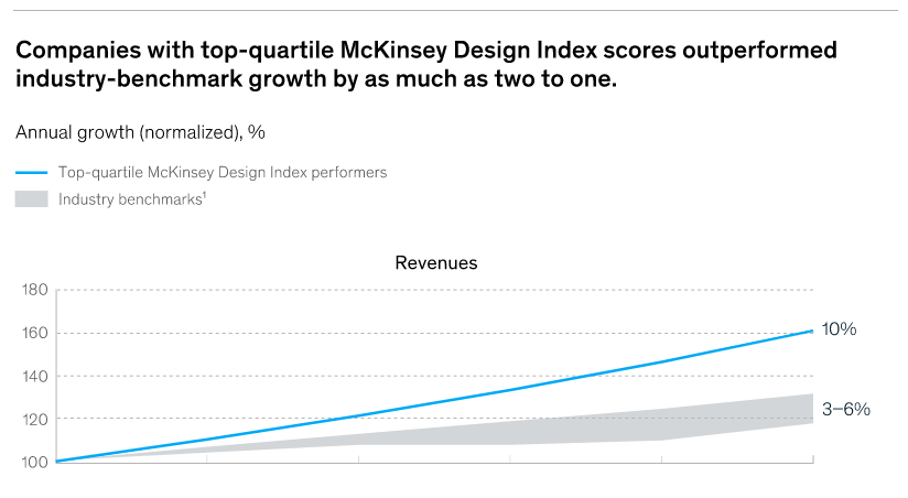 mckinsey design index roi of ux