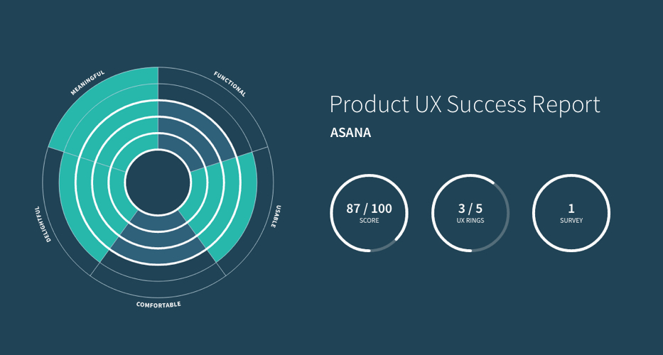 UX-Rings-Score-for-Asana