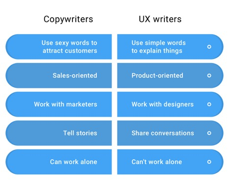 writing types ux writing