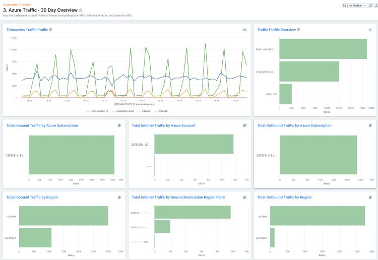 Azure Network Traffic Flow Log Export