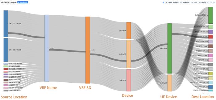 Kentik VRF Sankey Diagram
