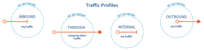 Traffic Profiles