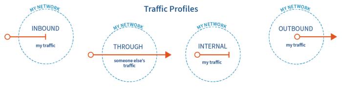 Traffic Profiles