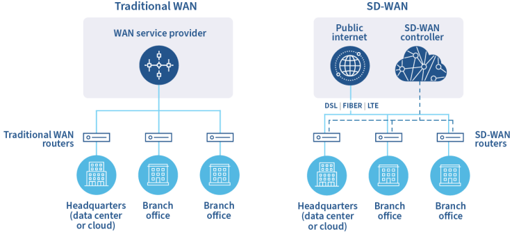Traditional WAN vs. SD-WAN diagram