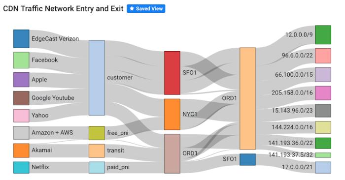 Network Traffic Analysis of CDN Traffic