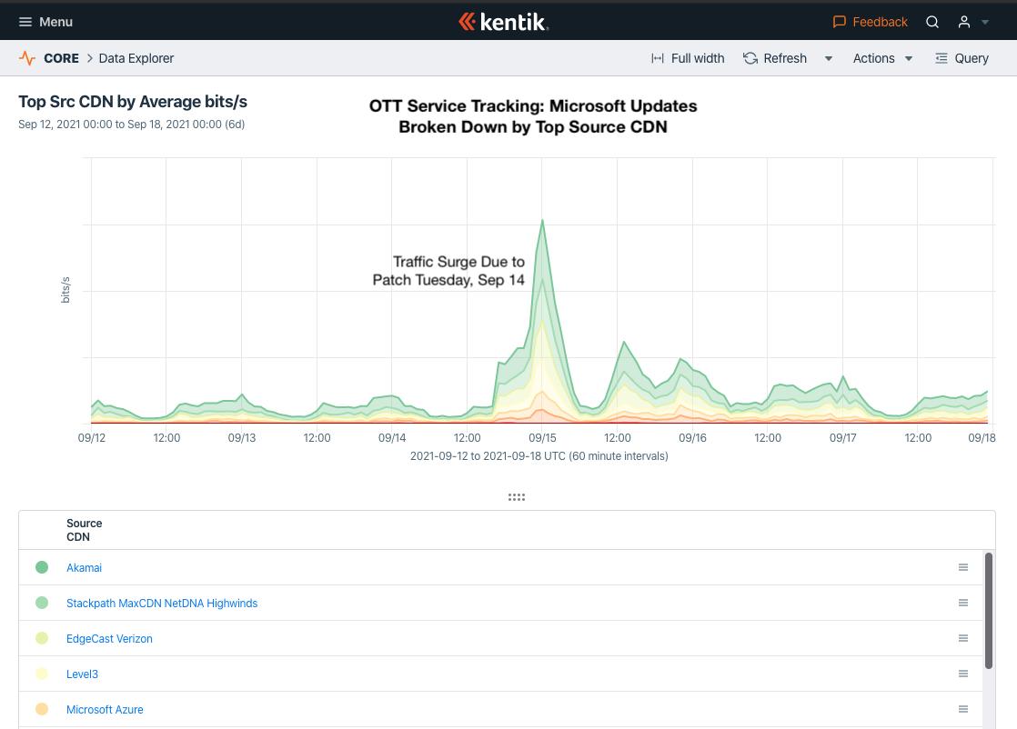Microsoft Patch Tuesday/Windows Update traffic analysis with Kentik