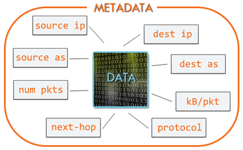 NetFlow Overview: Types of IP Traffic Metadata Collected in Netflow