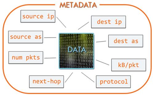 NetFlow Overview: Types of IP Traffic Metadata Collected in Netflow