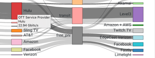 Providers may deliver traffic via a combination of embedded cache, transit and PNI