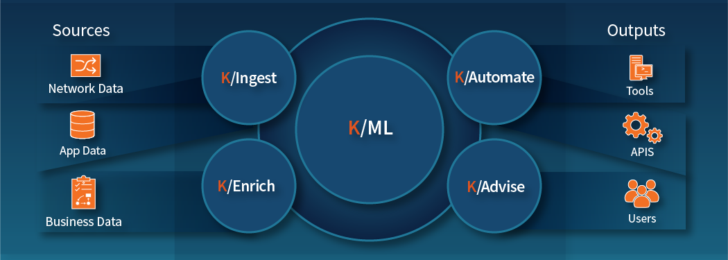 Kentik AIOps for Network Management Platform Diagram