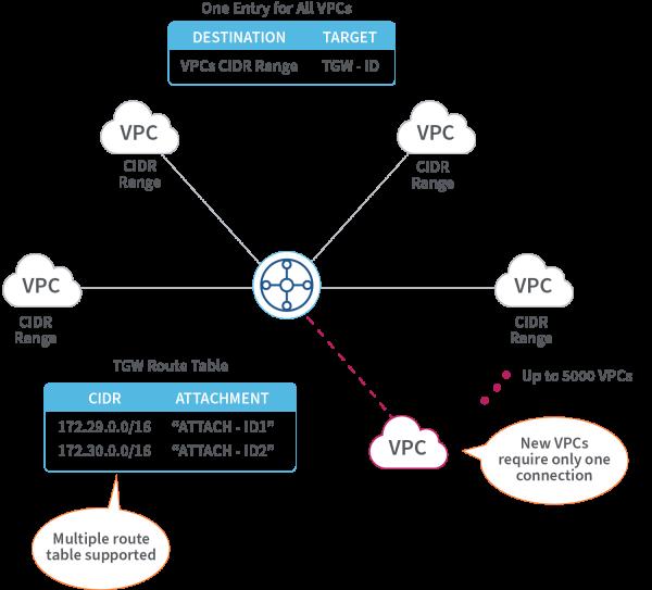 VPCs Attach to Transit Gateway
