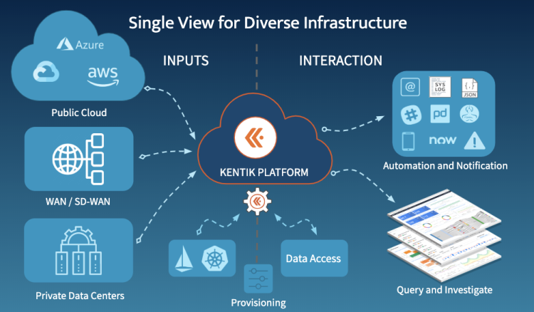 Kentik Provides a Single View for Diverse Network Infrastructure