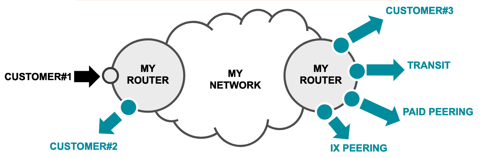 Kentik Network Connectivity Types