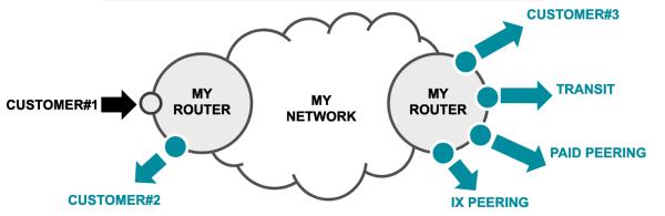 Kentik Network Connectivity Types