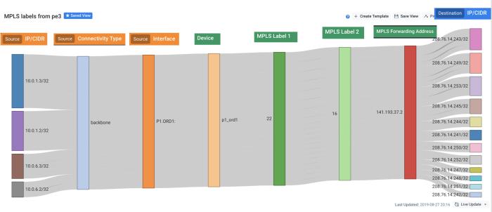 Sankey Diagram: MPLS Traffic Flows