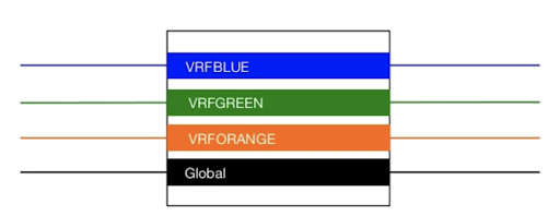 Virtual Routing and Forwarding (VRF) Implementation