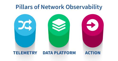 Three Pillars of Network Observability