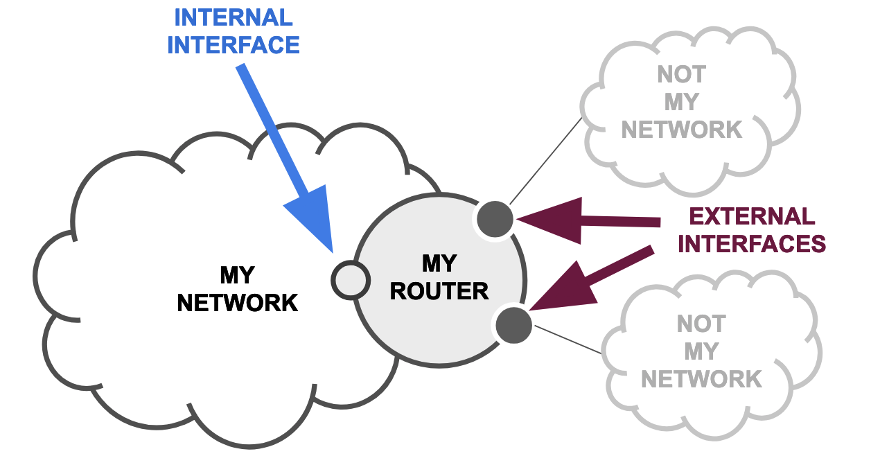 Network Boundary Types