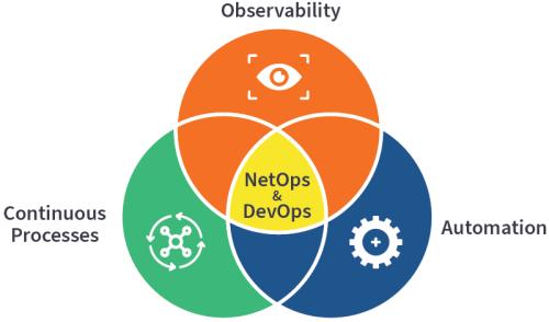 NetOps & DevOps: Continuous Processes, Observability, Automation