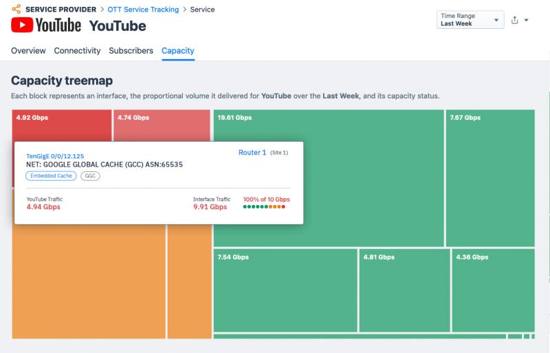 YouTube - Capacity Treemap