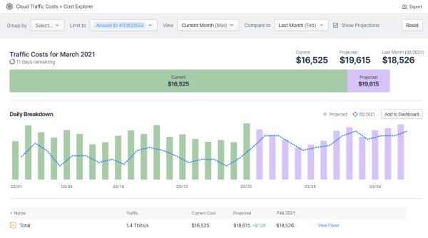 Kentik Cloud Traffic Cost Explorer